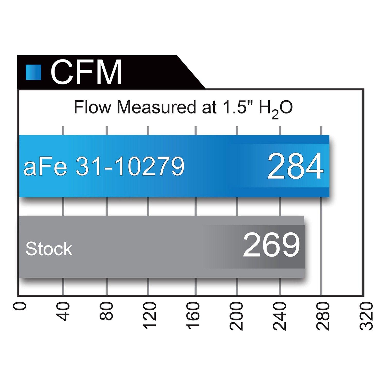 aFe Power 31-10279 Performance Air Filter