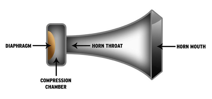 Air Horns How They Work And How To Install Your Own Set