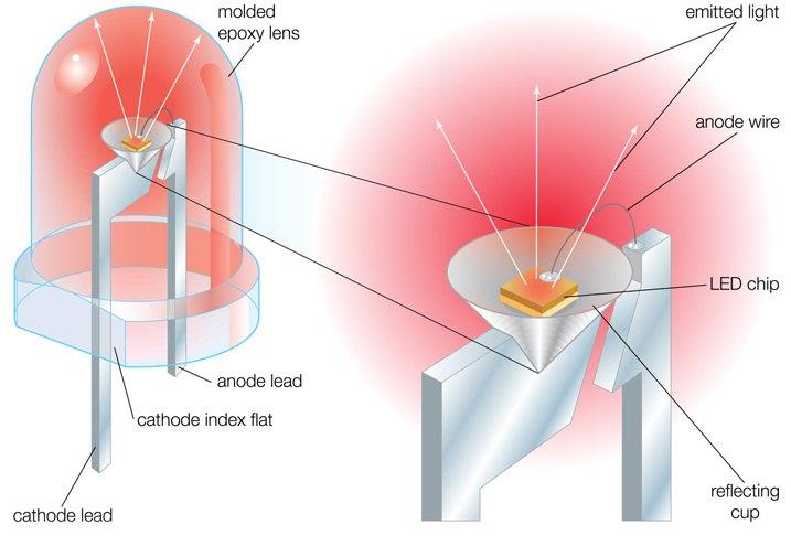 Automotive LED Lighting Explained