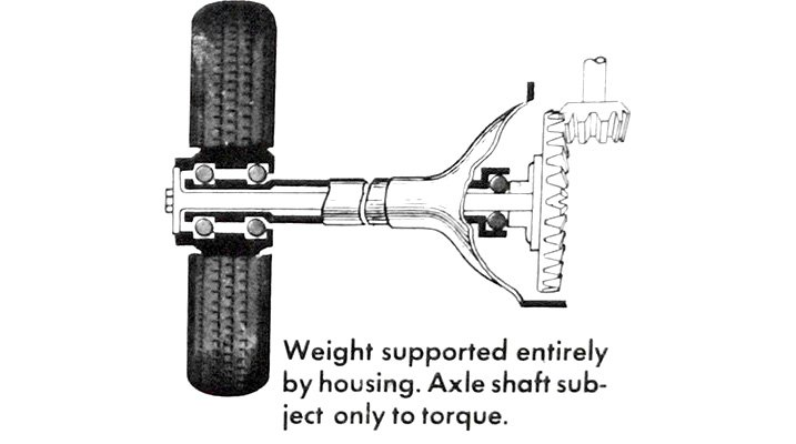 Full-Floating Axle