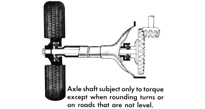 Three-Quarter Floating Axle