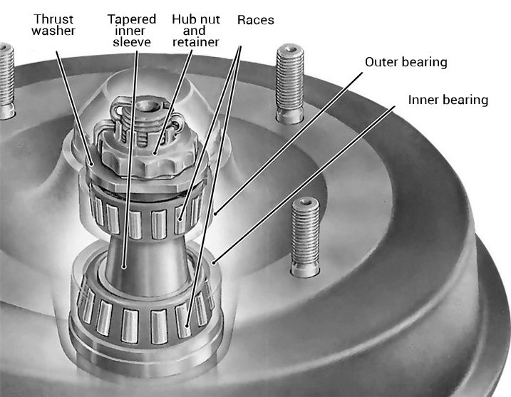 Wheel Spindle Bearing