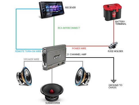 pioneer subwoofer wiring diagram with Car Audio System Wiring Basics on Item 18896 Infinity Reference 860W besides How To Connect Car Speakers To additionally Aftermarket HU Install Parts FW2014hk furthermore Wiring Subwoofers Ohms together with Car Audio System Wiring Basics.
