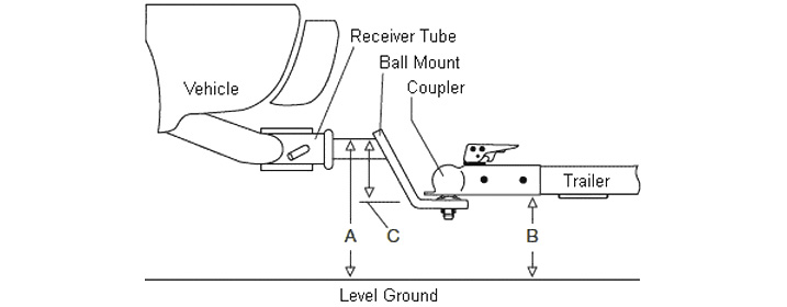 Calculate your Ball Mount Drop