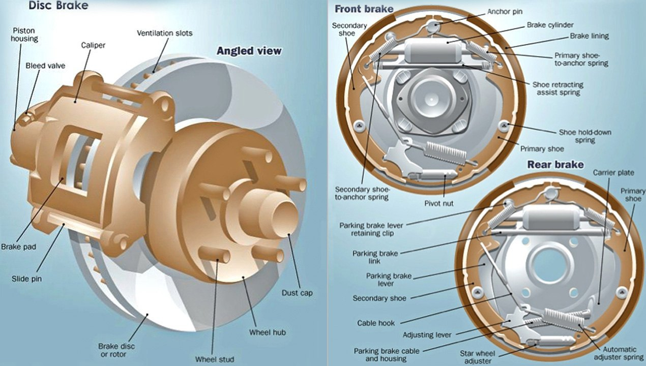 Layout Of Disc Drum Brakes