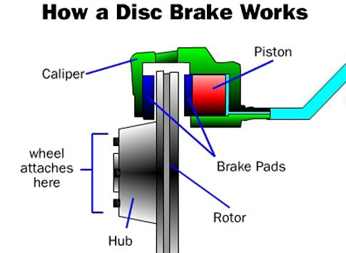 Working Scheme of a Disk Brake