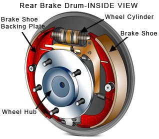 Inside View of a Brake Drum
