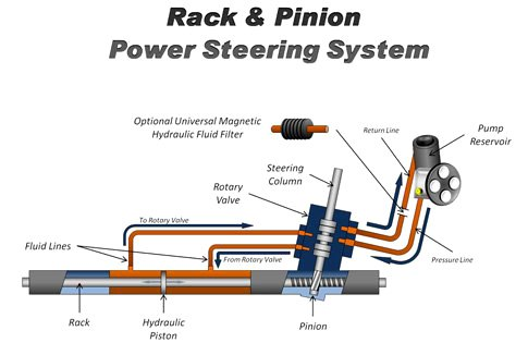 Rack Pinion Power Steering System