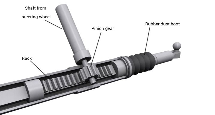 Rack Pinion Car Part