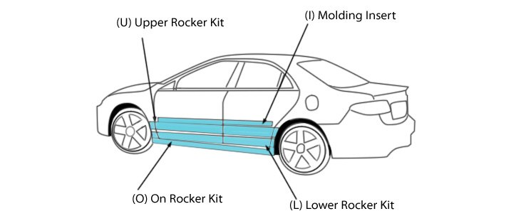 Areas Of Coverage Of Rocker Panels