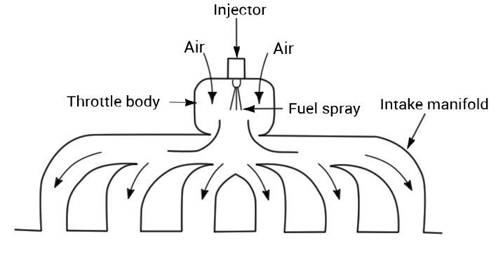 Throttle Body Fuel Injection Scheme