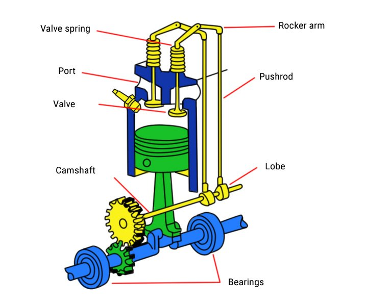 Overhead Valve Engine