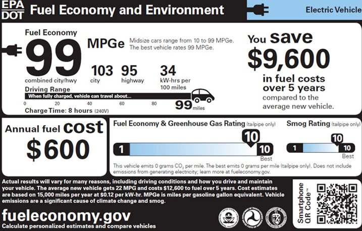 Fuel Economy end Environment