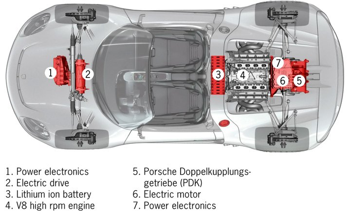 Hybrid Vehicle Overview - CARiD.com