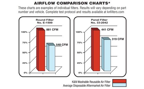 Airflow Comparison Chart