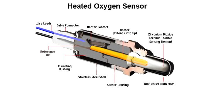 Safe To Drive Car With Bad Oxygen Sensor