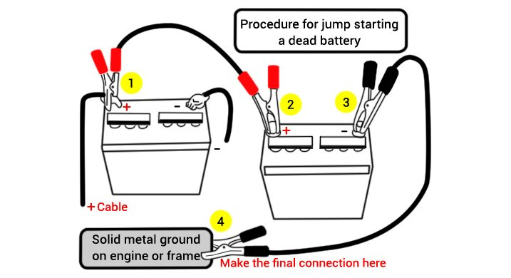 Jumper Cables Connection Scheme
