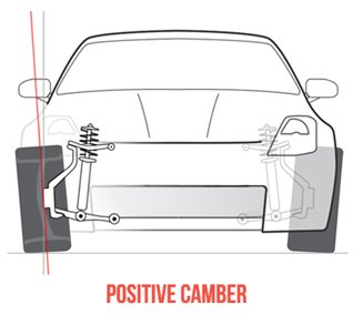 Positive Camber