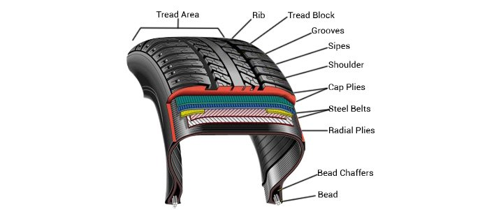 Tire Structure
