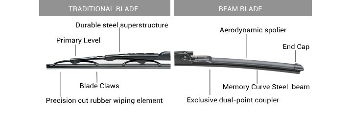 Compares Trico Traditional and Beam Blades