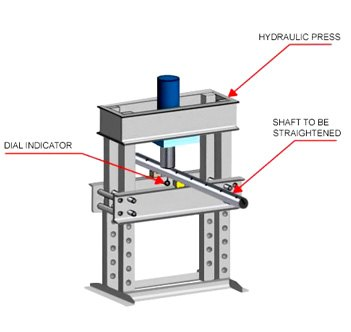 three unexpected uses for a shop hydraulic press. Black Bedroom Furniture Sets. Home Design Ideas
