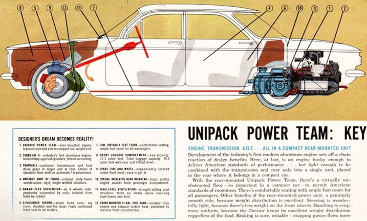 The Diagram of A 1960 Chevrolet Corvair