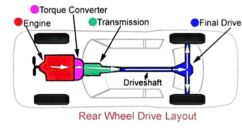 Rear Wheel Drive Layout