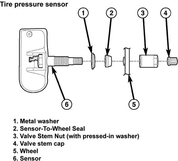 what is the history of tire pressure monitoring systems. Black Bedroom Furniture Sets. Home Design Ideas
