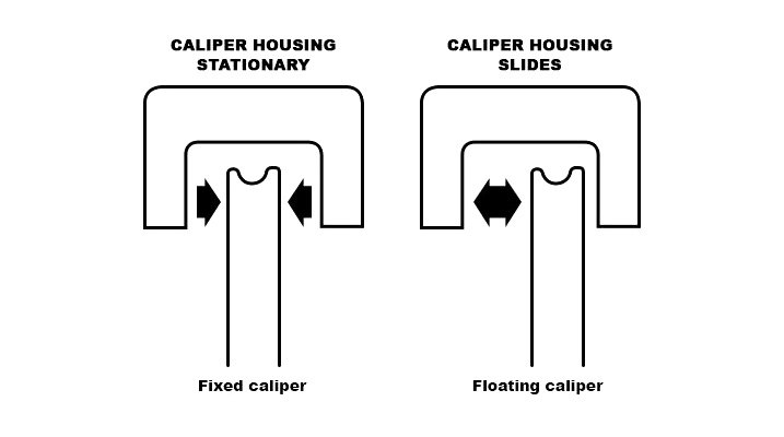 Caliper Housing Stationary Vs Sliding