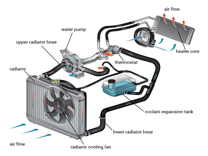 Typical Automotive Cooling System