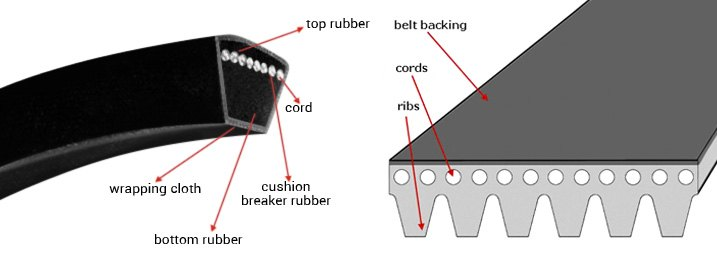 Closeup Look Of Typical Accessory V-Belt For Older Vehicles
