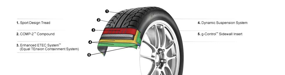 BFGOODRICH® -  G-FORCE SPORT COMP-2