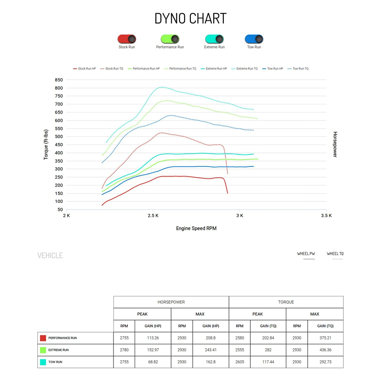 Bully Dog 40420 Gt Platinum Programmer 05 Chevy C5500 Duramax Wiring Diagram Dyno Chart
