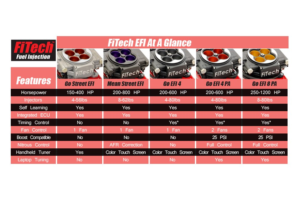 FiTech® 31002 - 600HP EFI System