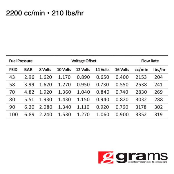 Denso Fuel Injector Flow Rate