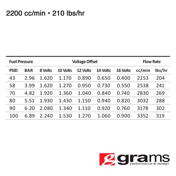 Grams® - High Flow Fuel Injector