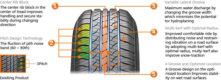 hankook features