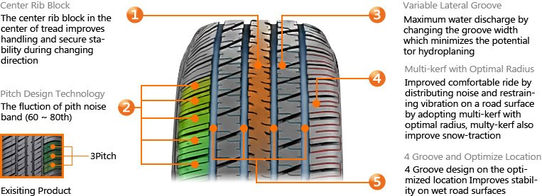 STANDARD LIMITED WARRANTY TERMS AND CONDITIONS FOR HANKOOK TIRES
