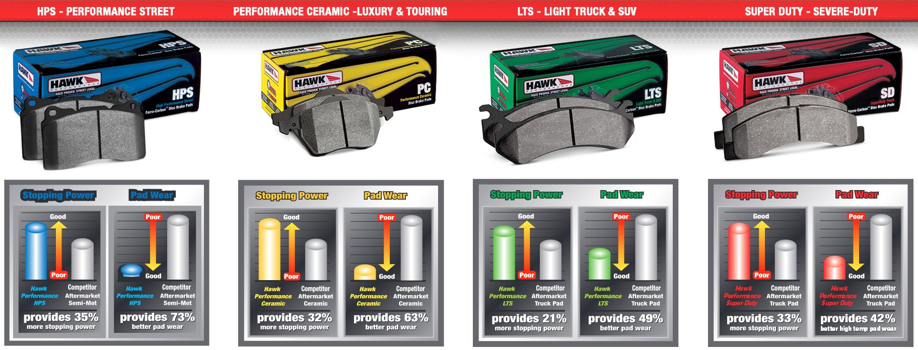 Hawk Brake Pads >> Hawk Brake Pads Comparison