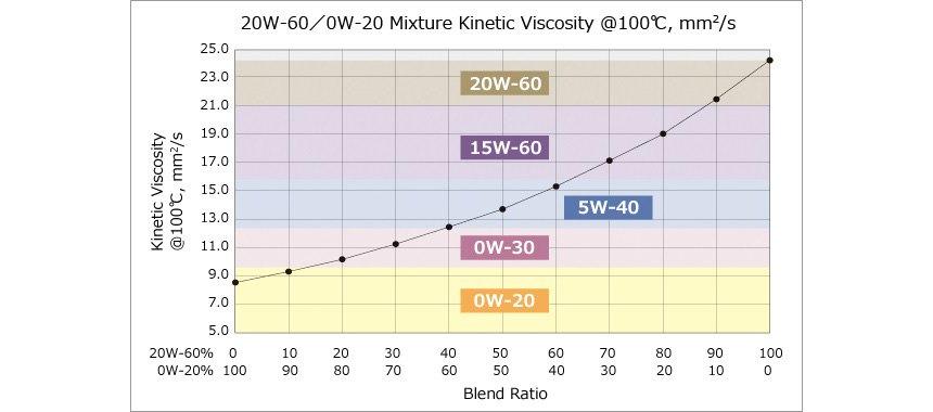 Motor oil viscosity table for Premium motors hanford ca