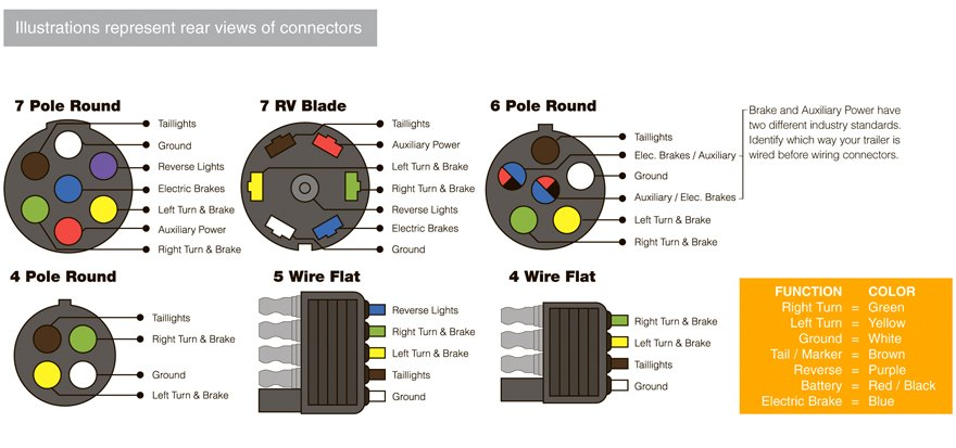 Comfortable hopkins 7 blade trailer wiring diagram images cute chevy trailer connector wiring diagram photos electrical cheapraybanclubmaster Image collections