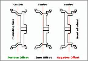 konig wheel tech Offset Explained konig offset diagram