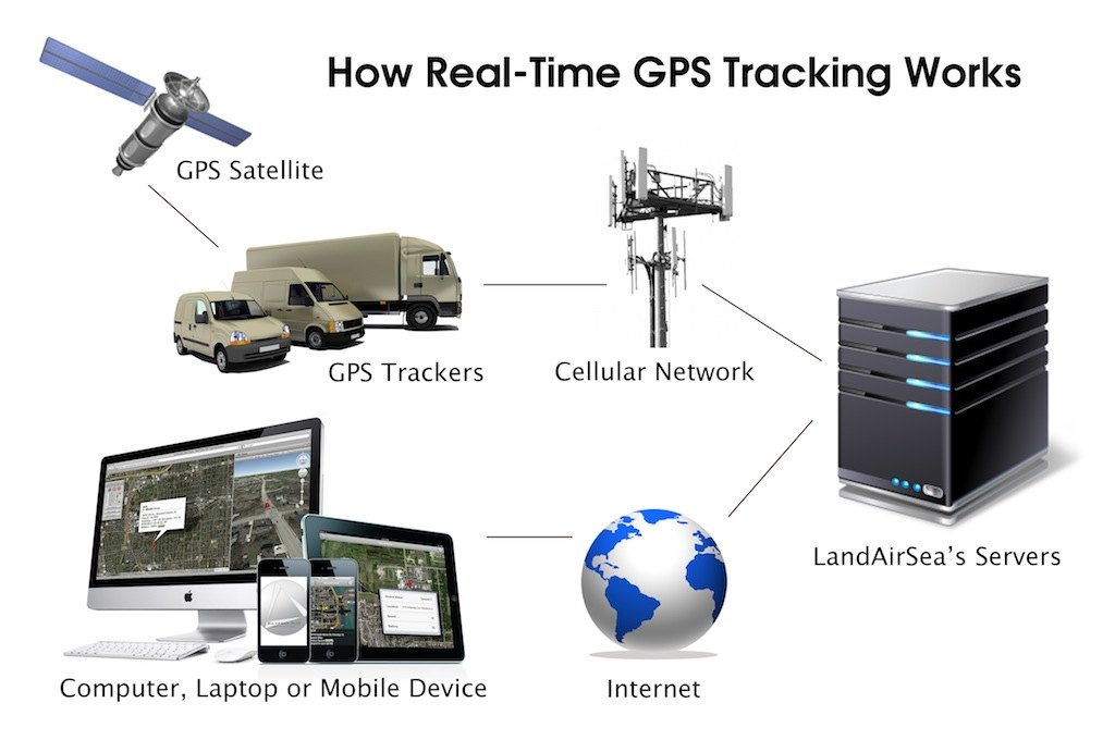 the benefits of using a global positioning system or gps Name global positioning systems (gps) the benefits of using gps to collect feature locations and comparing global positioning system (gps.