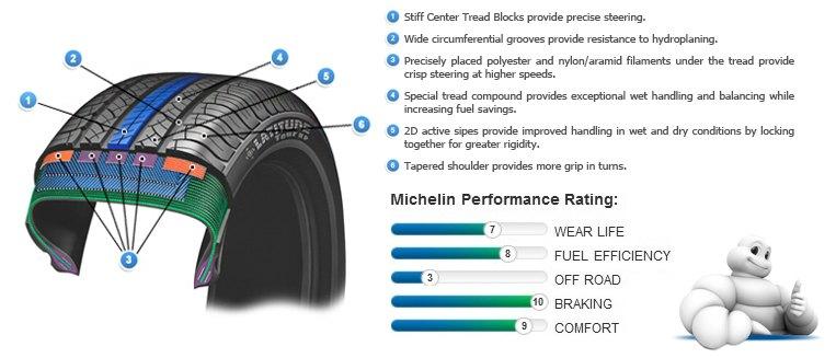 michelin characteristic