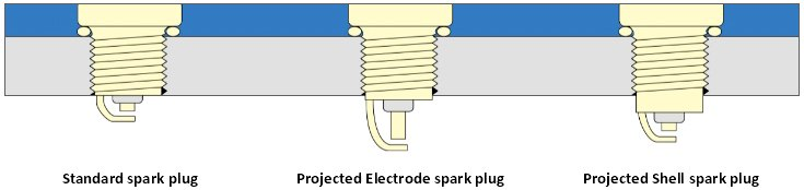 About Spark Plugs - Power Application Projection