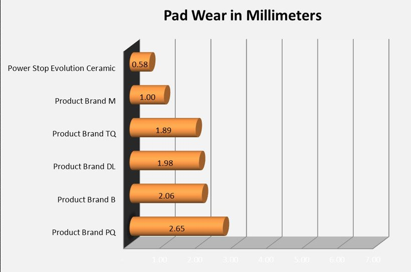 The bottom line: Power Stop pads have better than average wear ...
