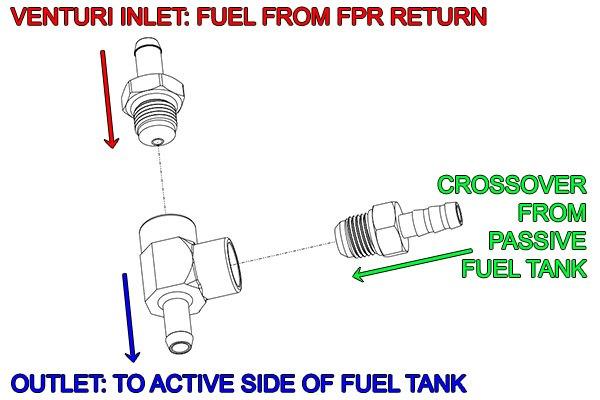 Radium Engineering Venturi Jet Pump Kit part #20-0180 Universal Fit