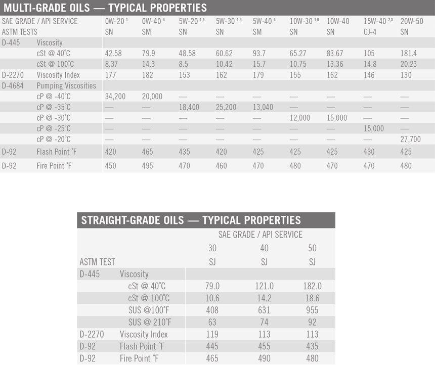 API-Licensed Motor Oil Typical Properties