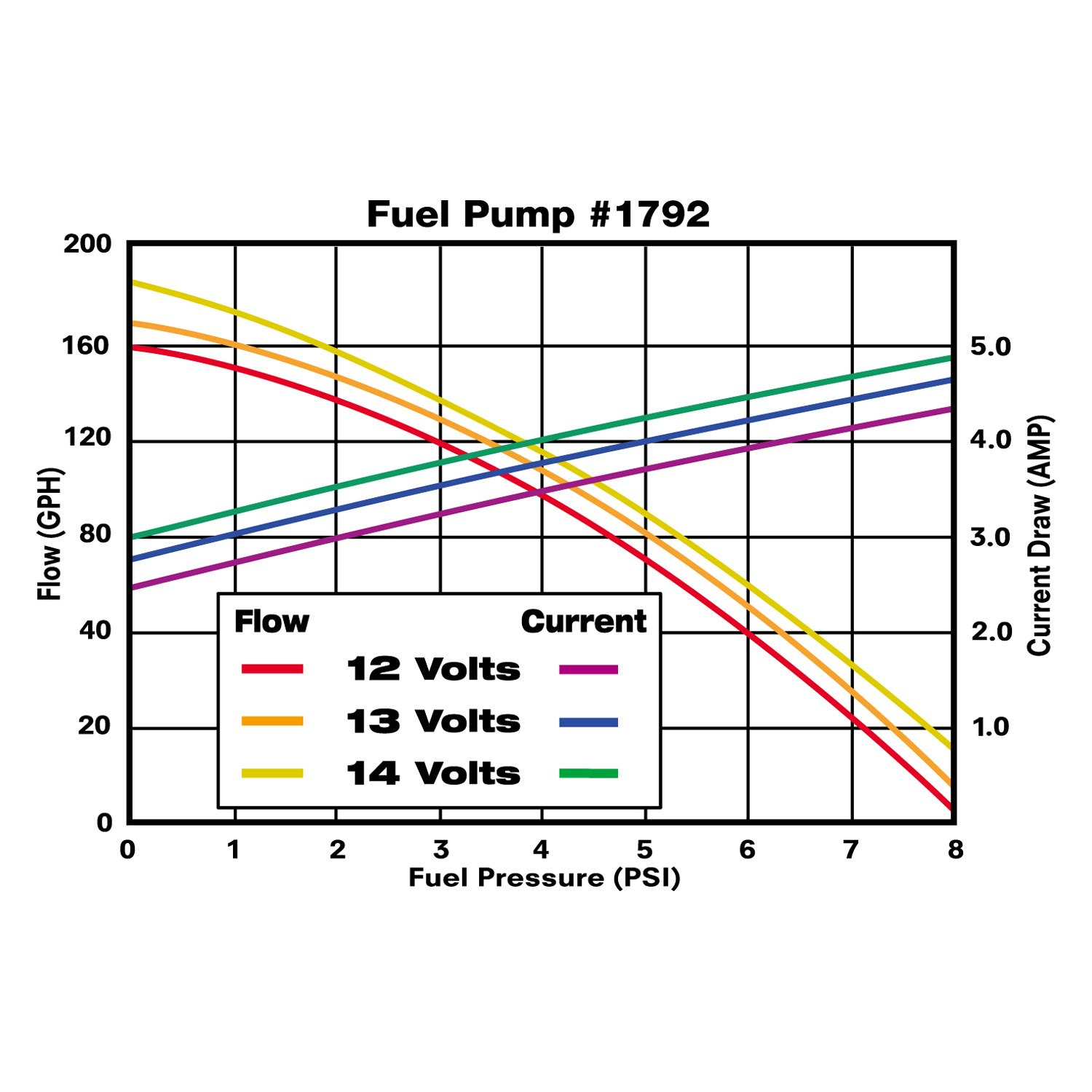 Electric Fuel Pump Flow Diagram Schematics Venture Wiring Russell Edelbrock Quiet Flo Carb