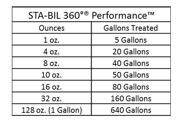 Sta Bil 174 360 Performance Fuel Treatment And Stabilizer